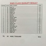 TDC 2015 Malaysia result